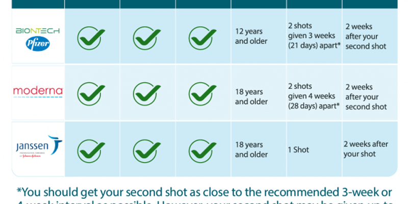 Schedule you vaccine